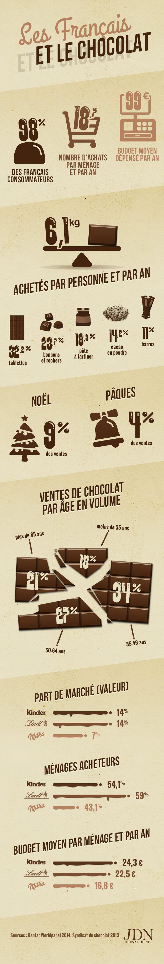 Infographie Consommation Chocolat Français